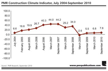 PMR Construction Climate Indicator, July 2004-September 2010