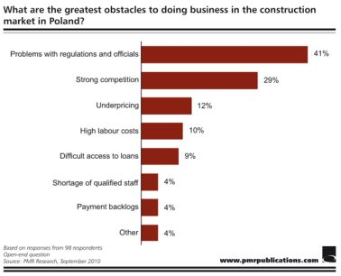 Greatest obstacles to doing business in the construction market in Poland.
