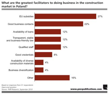 Greatest facilitators to doing business in construction market in Poland.