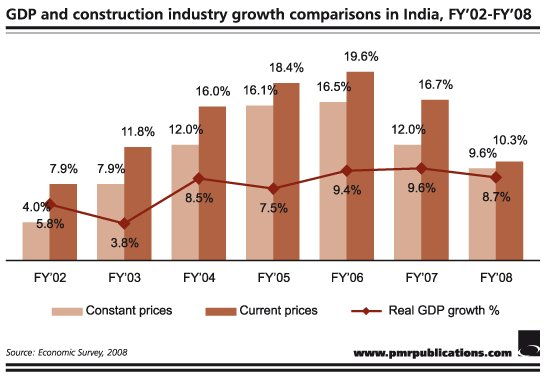 a profile of construction industry in india Headline changes to the industry, such more view all  constructionweekonlinein is the new digital destination for construction professionals in india,.