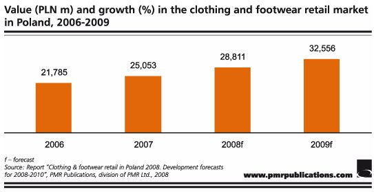 clothing and footwear retail market in Albany, ny (prweb) august 06, 2014 -- the global clothing and footwear retailing, 2013-2018 report, published by conlumino, provides an analysis of current and.