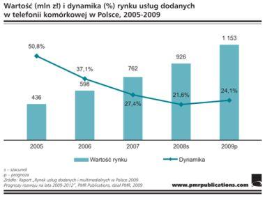 Wartość (mln zł) i dynamika (%) rynku usług dodanych w telefonii komórkowej w Polsce, 2005-2009