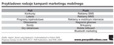 Przykładowe rodzaje kampanii marketingu mobilnego