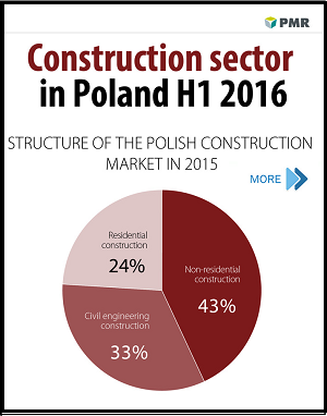Construction sector in Poland H1 2016