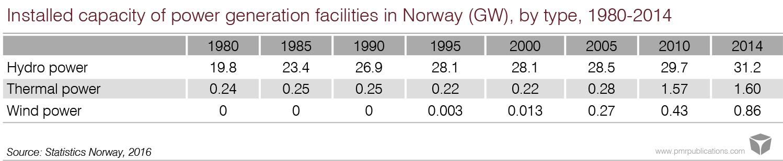 Construction in Scandinavian states