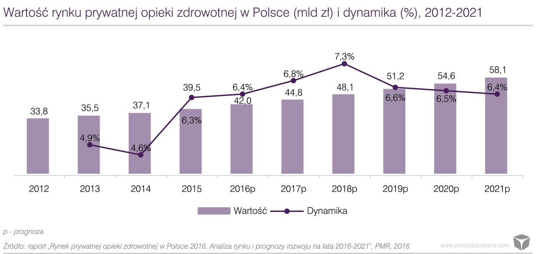 Wartość rynku prywatnej opieki zdrowotnej w Polsce (mld zł) i dynamika (%), 2012-2021