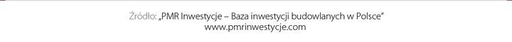 PMR Inwestycje