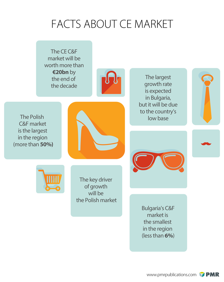 clothing and footwear retail market in