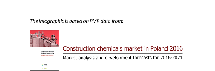 Construction chemicals market in Poland