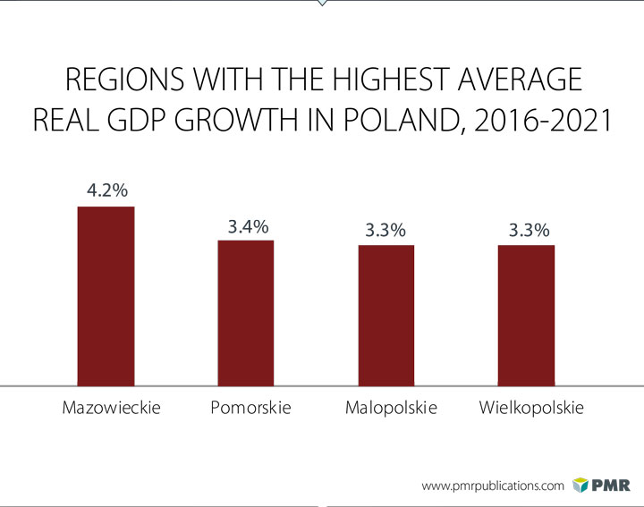 Construction sector in Poland - Regional focus