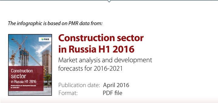 Construction in Russia