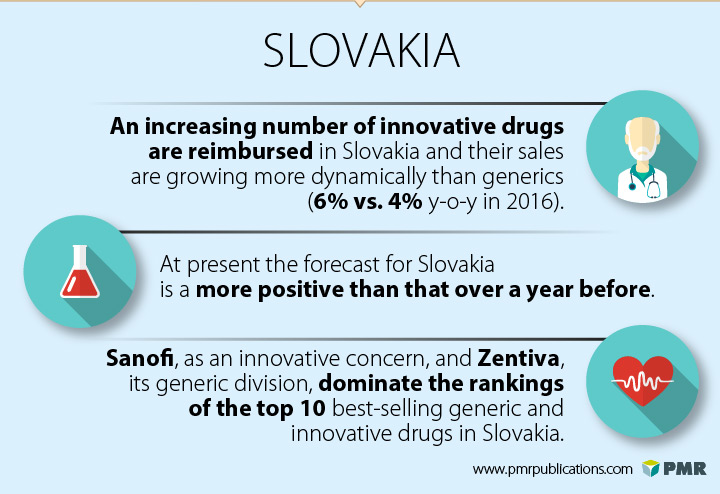generic and innovative drugs market in