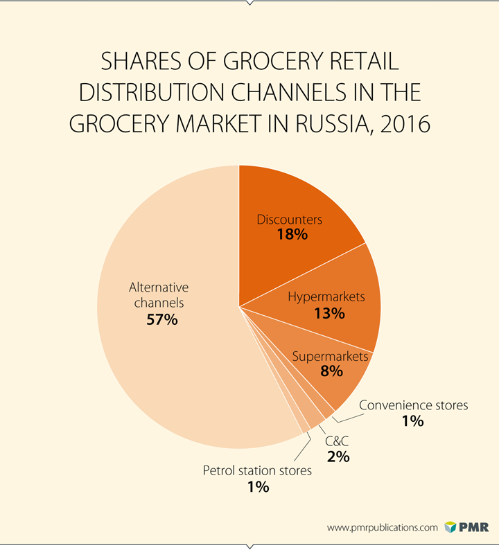 grocery retail market analysis essay Industry analysis retail grocery industry analysis,  retail grocery in the us is a massive,  with $260 billion in sales and 20% market share in 20093,.