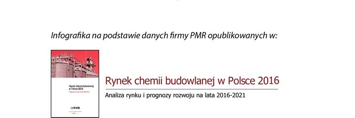 Rynek chemii budowlanej w Polsce