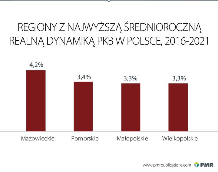 Sektor budowlany w Polsce - Analiza regionalna