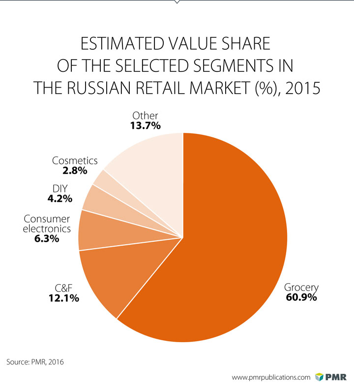 The Russian Retail Market Was Worth Rub 18 1 Tr In 2015 Pmr