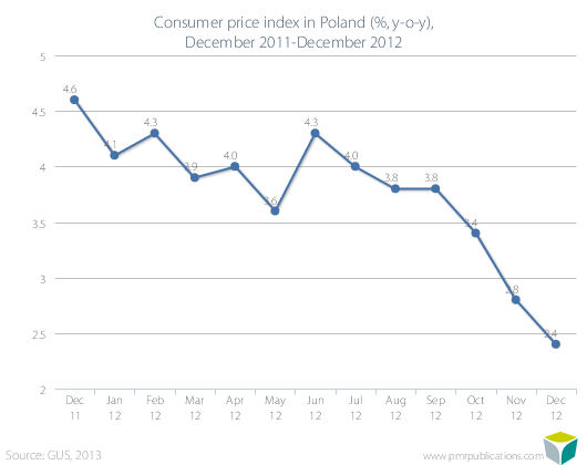 Consumer price index in Poland (%, y-o-y), December 2011-December 2012