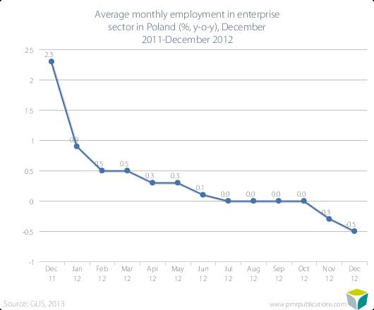Average monthly employment in enterprise sector in Poland (%, y-o-y), December 2011-December 2012