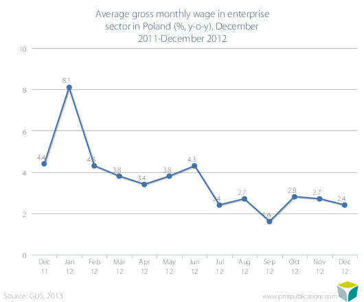 Average gross monthly wage in enterprise sector in Poland (%, y-o-y), December 2011-December 2012