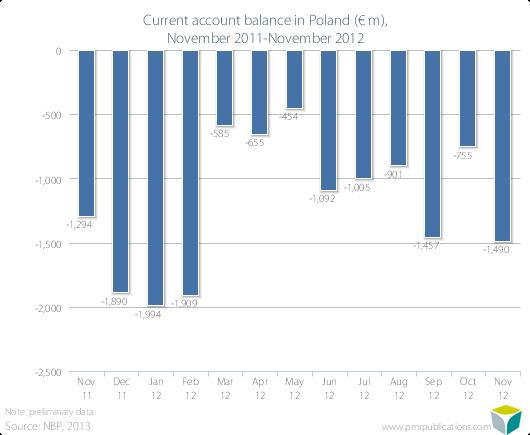 Current account balance in Poland (? m), November 2011-November 2012