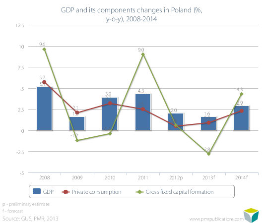 GDP and its components changes in Poland (%, y-o-y), 2008-2014