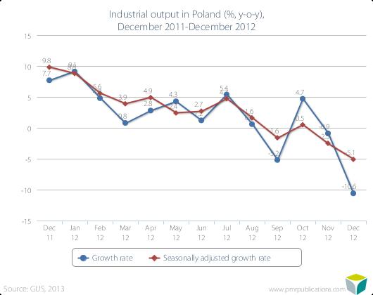 Industrial output in Poland (%, y-o-y), December 2011-December 2012