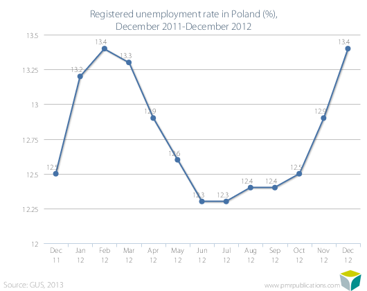 Registered unemployment rate in Poland (%), December 2011-December 2012