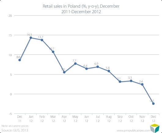 Retail sales in Poland (%, y-o-y), December 2011-December 2012