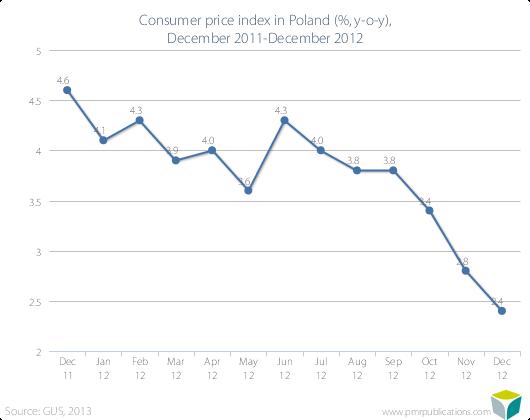 Consumer price index in Poland (%, y-o-y), December 2011-December 2012