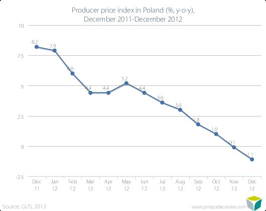 Producer price index in Poland (%, y-o-y), December 2011-December 2012