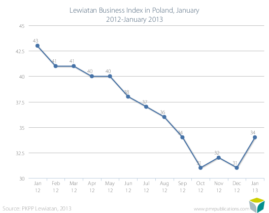 Lewiatan Business Index in Poland, January 2012-January 2013