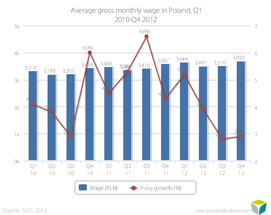 Average gross monthly wage in Poland, Q1 2010-Q4 2012