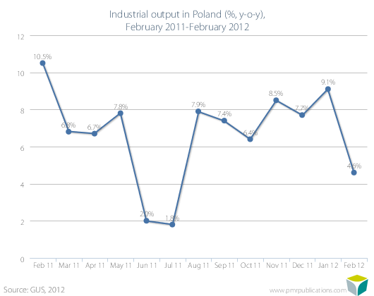 Industrial output in Poland (%, y-o-y), February 2011-February 2012