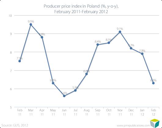 Producer price index in Poland (%, y-o-y), February 2011-February 2012