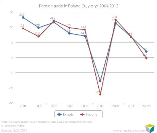 Foreign trade in Poland (%, y-o-y), 2004-2012