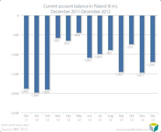 Current account balance in Poland (? m), December 2011-December 2012