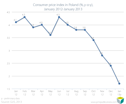 Consumer price index in Poland (%, y-o-y), January 2012-January 2013