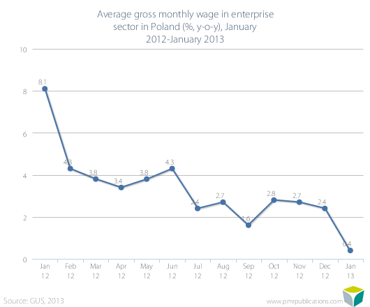 Average gross monthly wage in enterprise sector in Poland (%, y-o-y), January 2012-January 2013