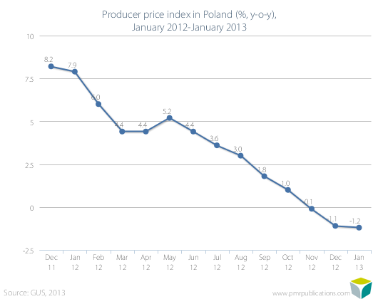 Producer price index in Poland (%, y-o-y), January 2012-January 2013
