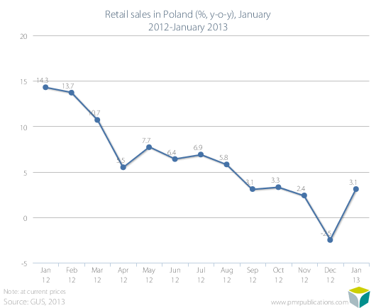 Retail sales in Poland (%, y-o-y), January 2012-January 2013