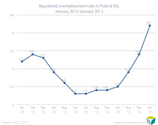 Registered unemployment rate in Poland (%), January 2012-January 2013