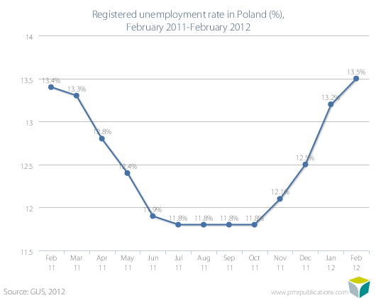 Registered unemployment rate in Poland (%), February 2011-February 2012