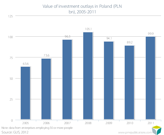 Value of investment outlays in Poland (PLN bn), 2005-2011