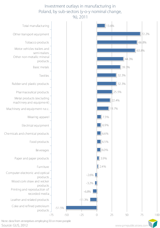 Investment outlays in manufacturing in Poland, by sub-sectors (y-o-y nominal change, %), 2011