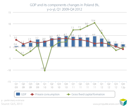 GDP and its components changes in Poland (%, y-o-y), Q1 2009-Q4 2012