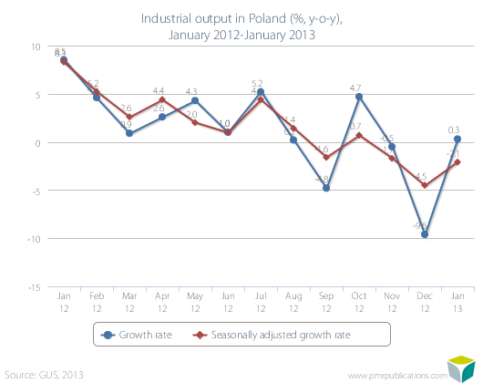 Industrial output in Poland (%, y-o-y), January 2012-January 2013