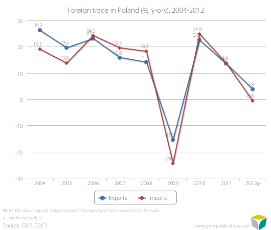 Foreign trade in Poland (%, y-o-y), 2004-2012