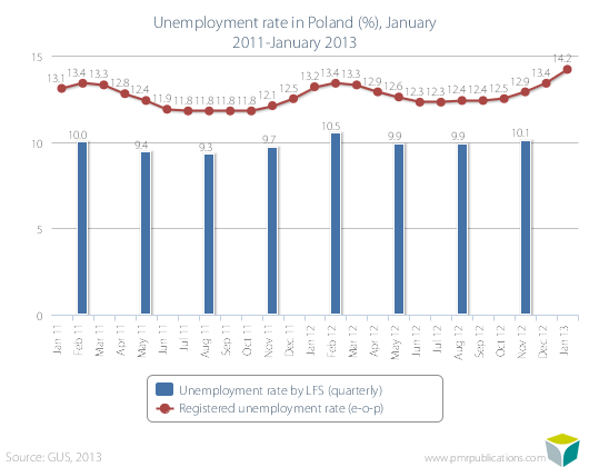 Unemployment rate in Poland (%), January 2011-January 2013