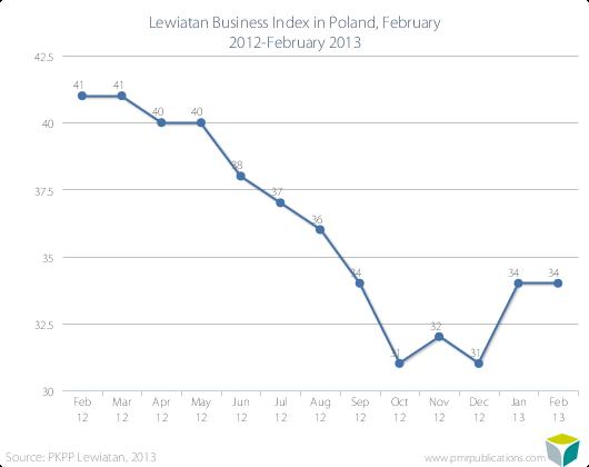 Lewiatan Business Index in Poland, February 2012-February 2013