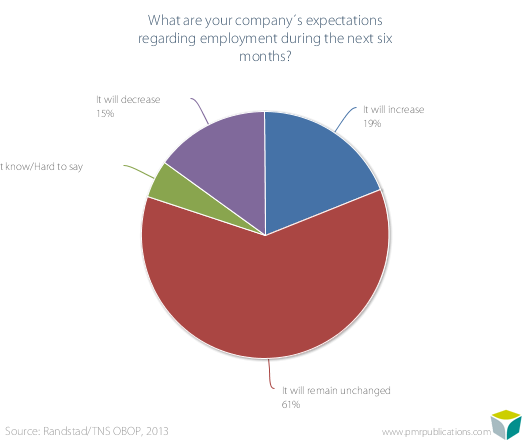 What are your company?s expectations regarding employment during the next six months?
